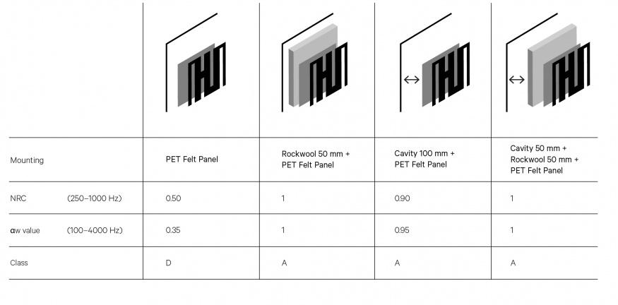 Acoustic-Test-De-Vorm-PET-Felt-Stripes