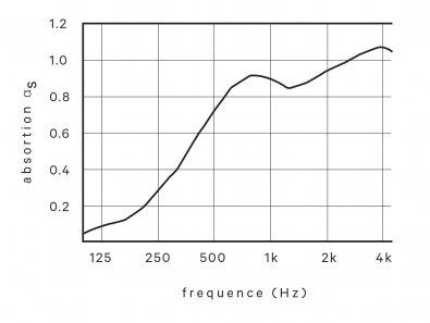 devorm_onde_acoustictest2